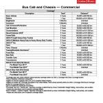 Warranty Coverage Details